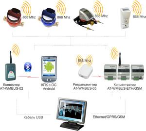 Автоматические системы мониторинга водоснабжения и теплоснабжения